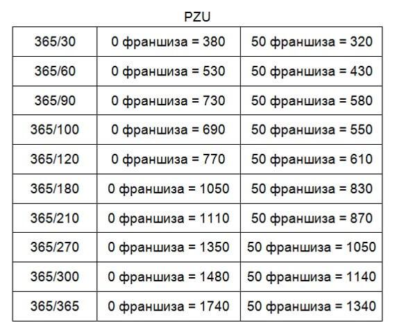 Види і ціни на страховки для студентських віз до Польщі від PZU